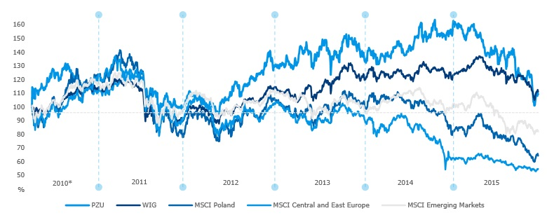 Dynamics of PZU's share prices in relation to MSCI