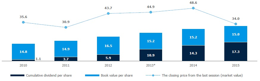 Book value per share and gross accumulated dividend per share ** (PLN)